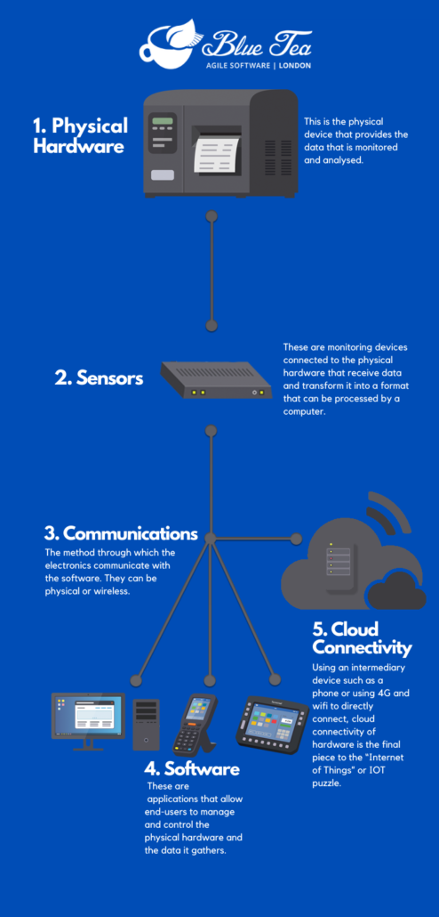 A infographic showcasing an example of an integrated hardware system